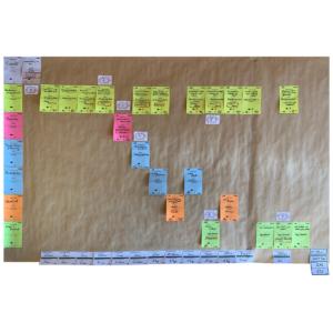 Kennzahlenbasierte Prozessanalyse (KBPA)