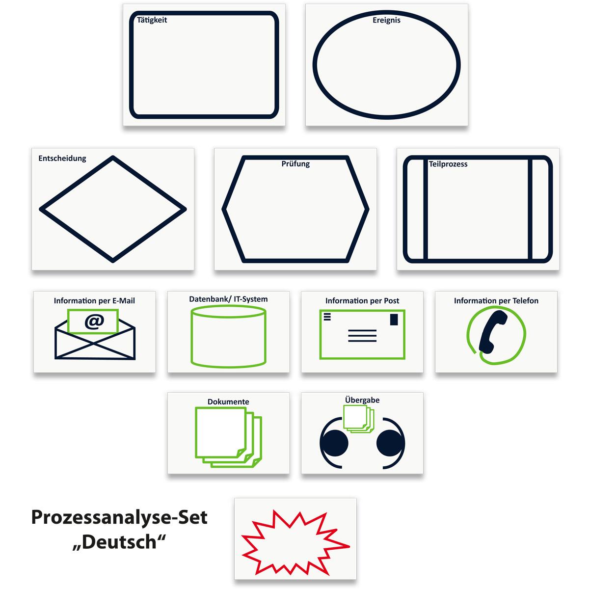 Haftnotizen Set mit Symbolen für die Durchführung einer effizienten und einfachem Prozessanalyse